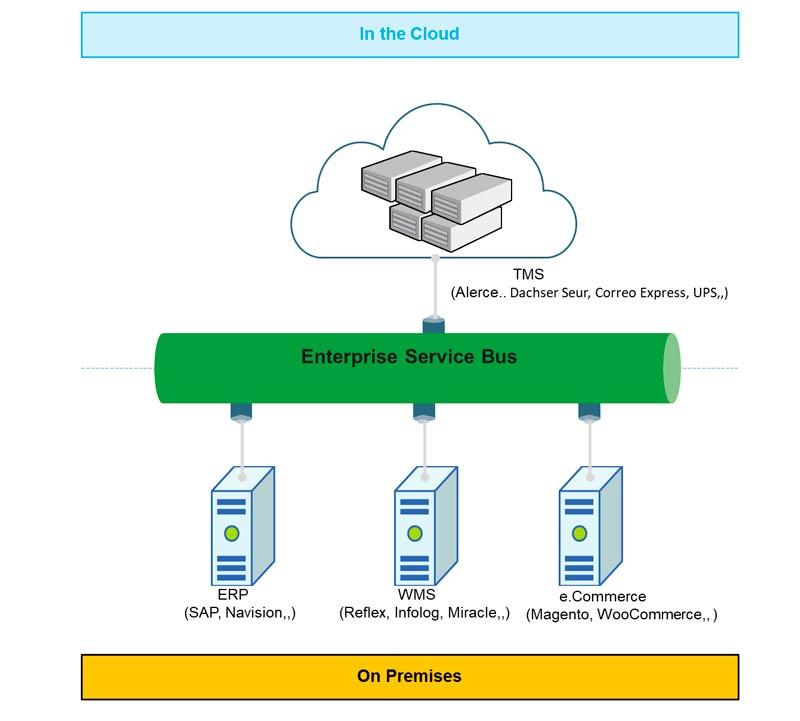 Open Integration Logistics